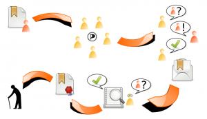 Der Lebenslauf eines Zertifikates in PiVote