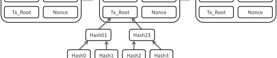 Struktur der Bitcoin-Blockchain