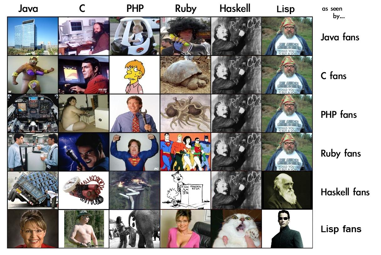 programming languages as seen by fanboys